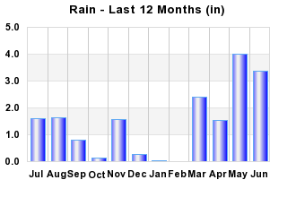 Rainfall Past 12 months